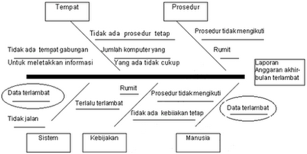 Contoh fishbone diagram 28 images continuous improvement analisa contoh ccuart Gallery